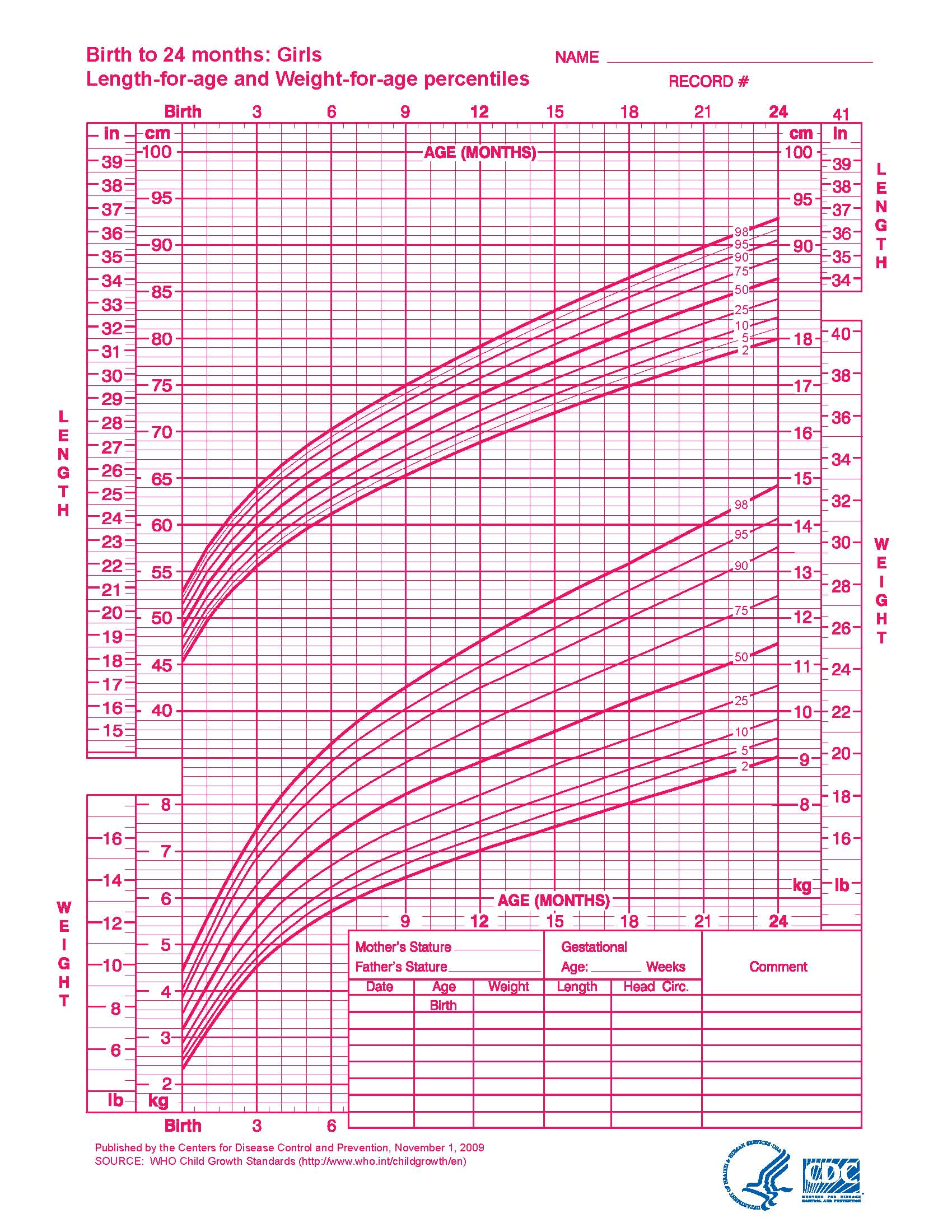 Weight Chart For Babies Girl Forteforic
